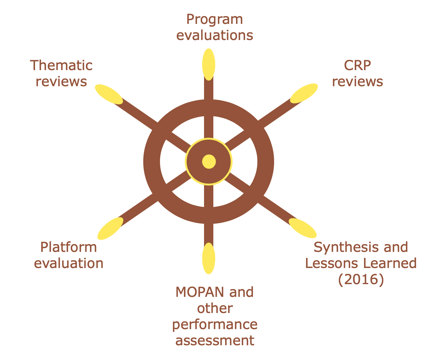 Ship's wheel of 2021 synthesis points