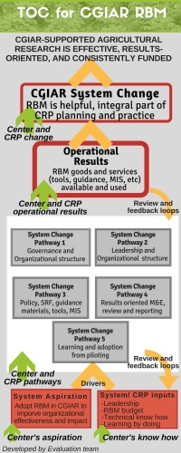 Proposed Theory of Change